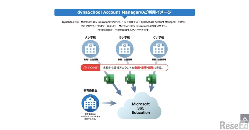 dynaSchool Account Manageの利用イメージ
