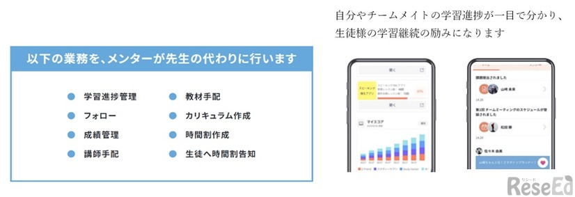 Smart Habit for School のしくみ