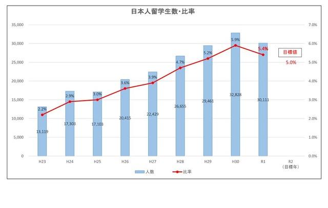 日本人留学生数・比率