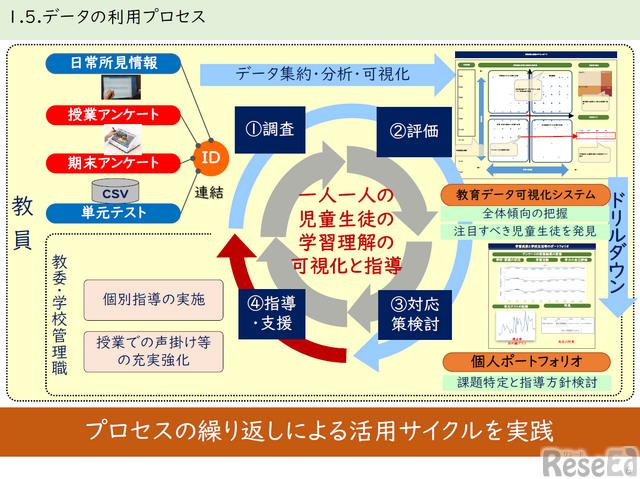 データ利用のプロセス