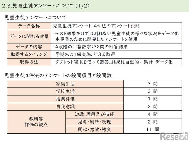 児童生徒アンケートの概要と設問項目と設問数