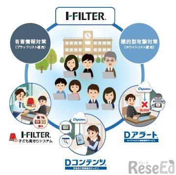 「i-FILTER」を核としたGIGAスクール応援キャンペーンのパッケージ