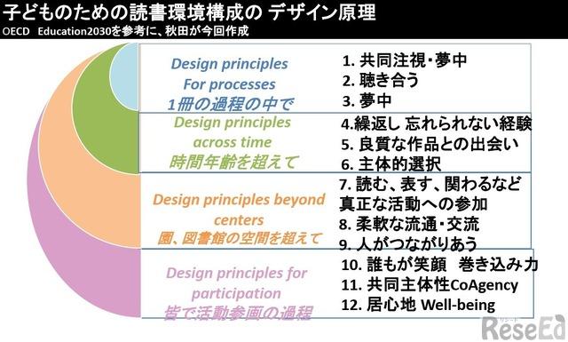 子どものための読書環境構成のデザイン原理