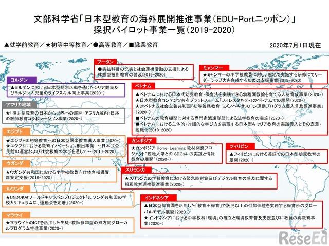EDU-Portニッポン採択パイロット事業一覧