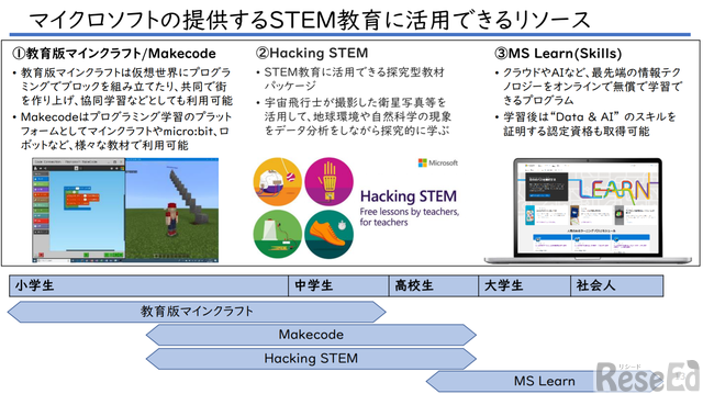 マイクロソフトの提供するSTEM教育に活用できるリソース