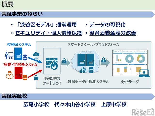 渋谷区モデルの概要