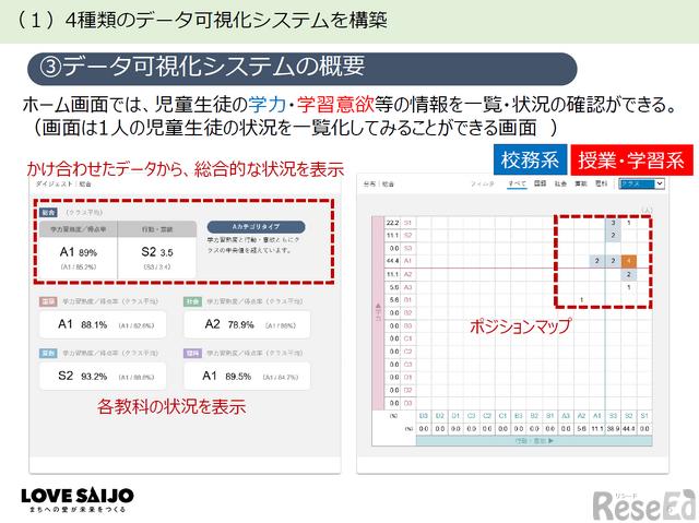 データ可視化システムのホーム画面