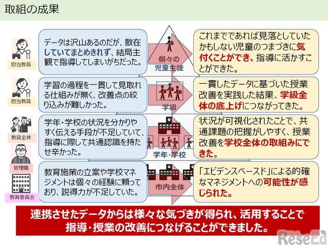 4階層のシステム構築の成果